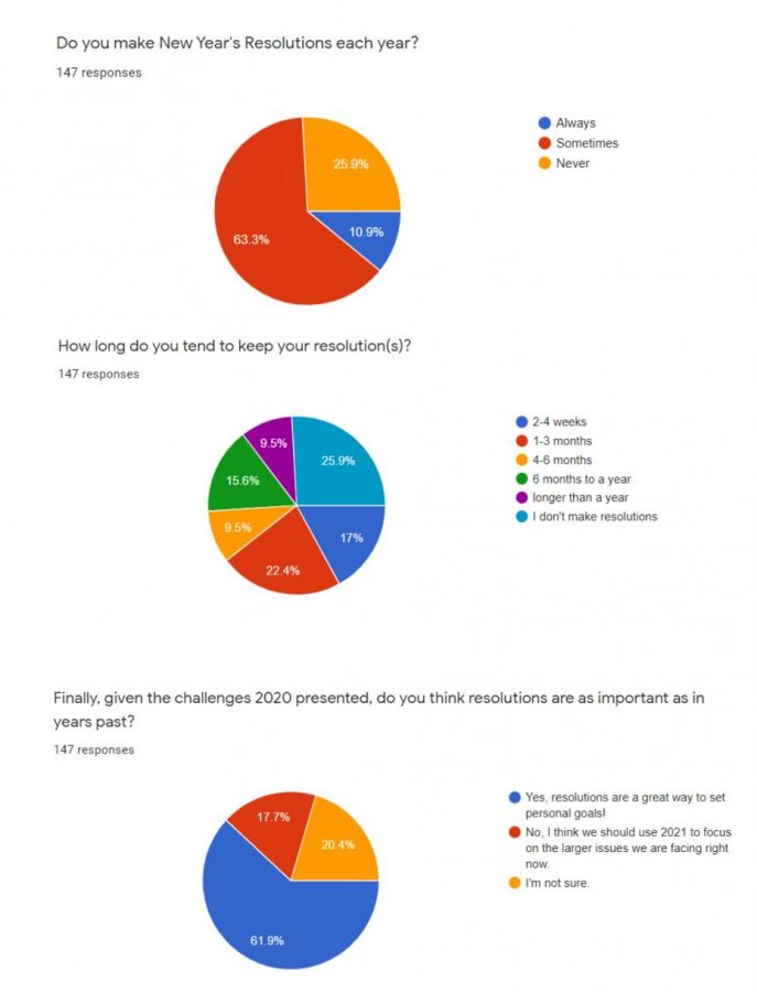 Featured is a survey of students at Trinity High School regarding their opinions on resolutions.